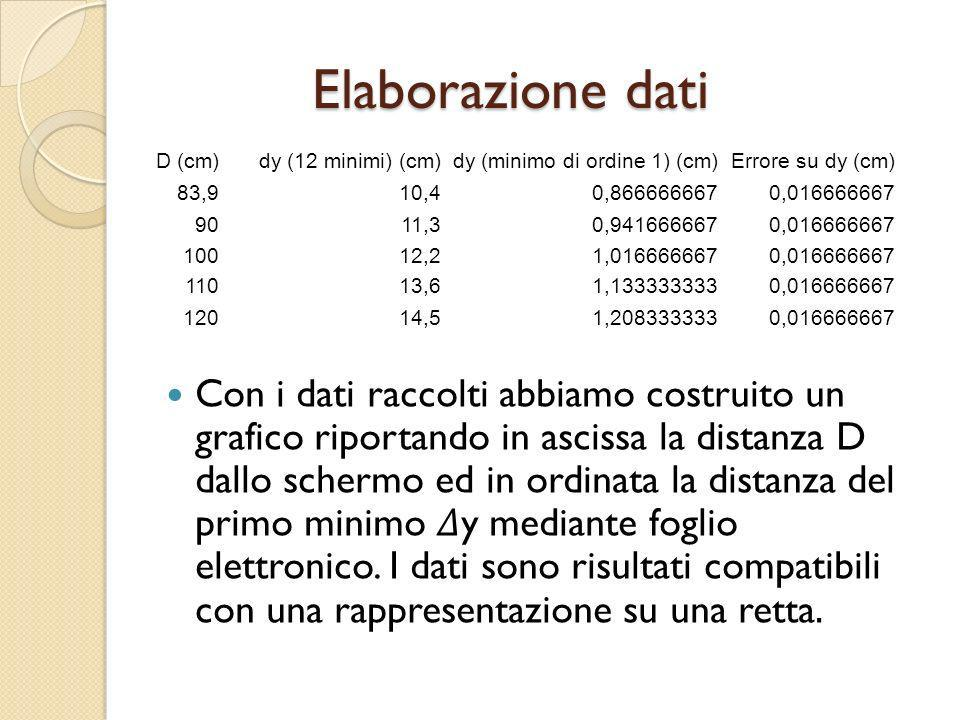 Elaborazione dati D (cm) dy (12 minimi) (cm) dy (minimo di ordine 1) (cm) Errore su dy (cm) 83,9.