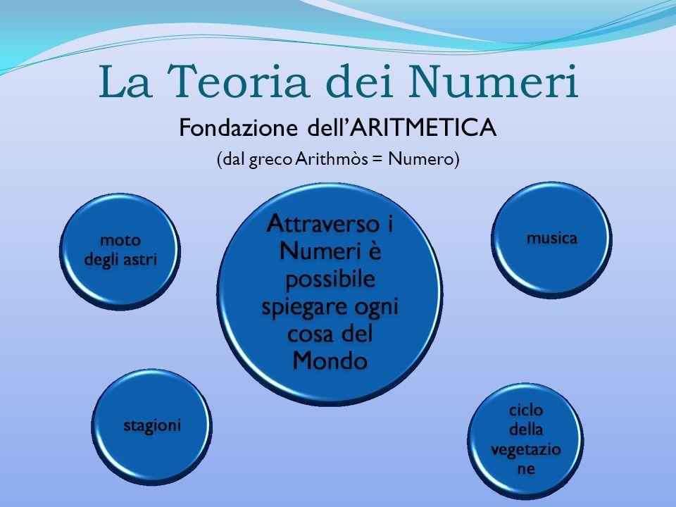 La Teoria dei Numeri Fondazione dell'ARITMETICA
