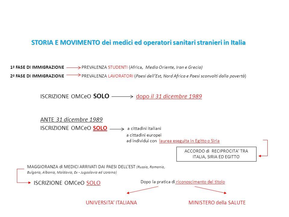 ACCORDO di RECIPROCITA' TRA ITALIA, SIRIA ED EGITTO