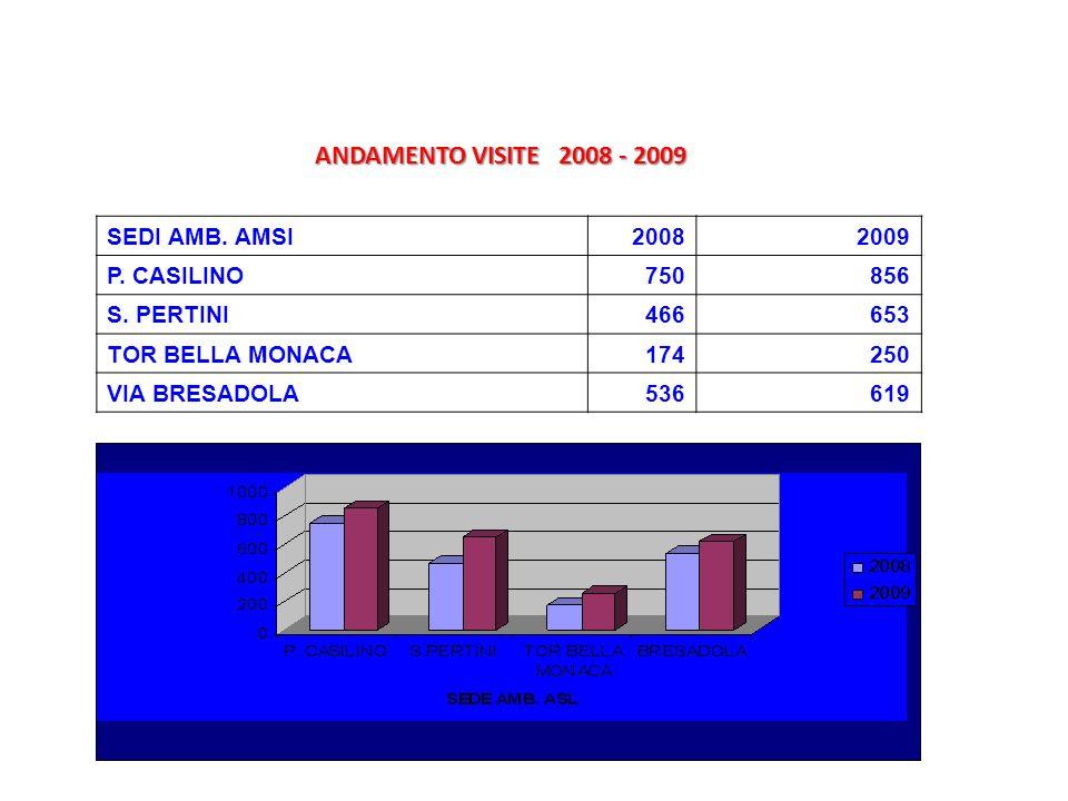 ANDAMENTO VISITE 2008 - 2009 SEDI AMB. AMSI 2008 2009 P. CASILINO 750