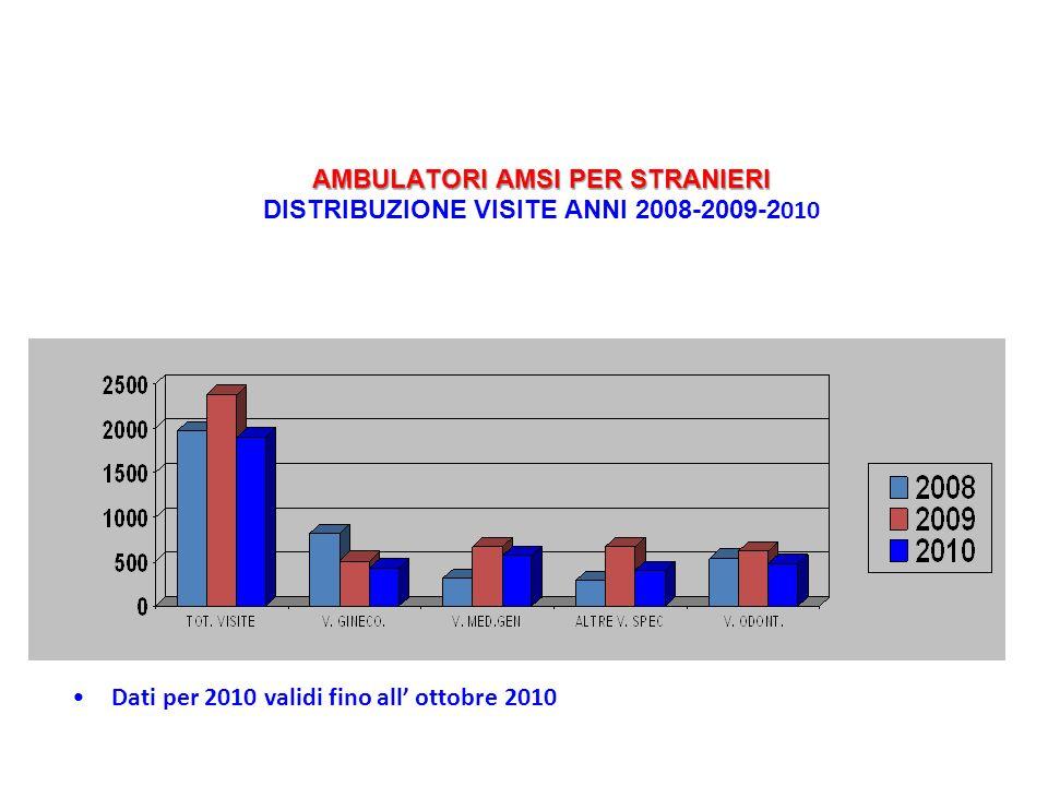 AMBULATORI AMSI PER STRANIERI DISTRIBUZIONE VISITE ANNI 2008-2009-2010