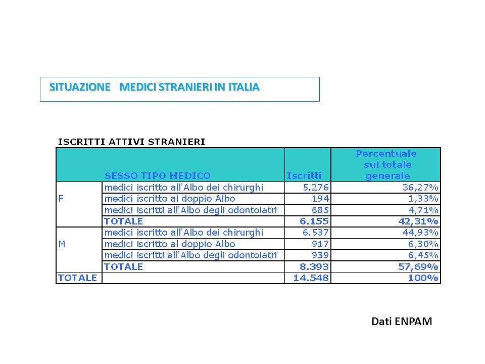 SITUAZIONE MEDICI STRANIERI IN ITALIA