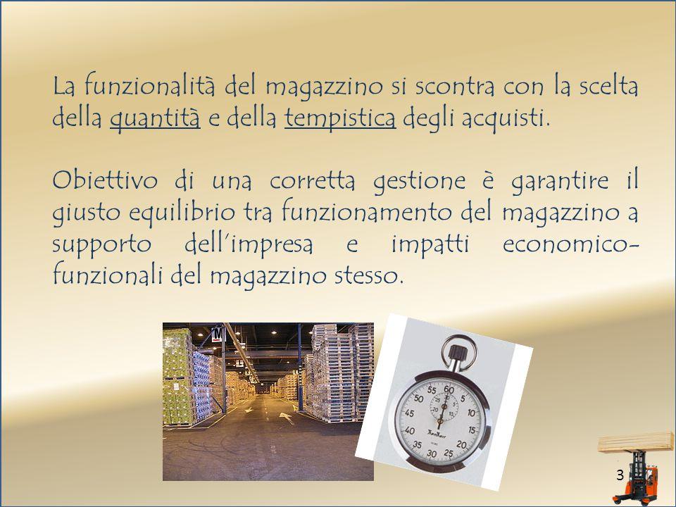 La funzionalità del magazzino si scontra con la scelta della quantità e della tempistica degli acquisti.