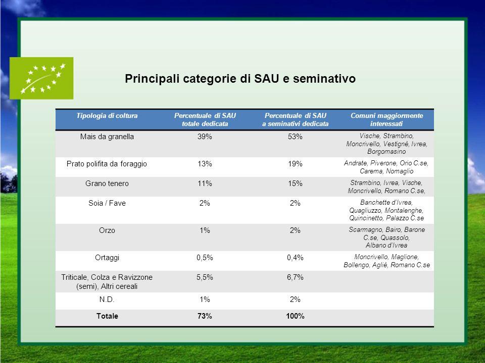 Principali categorie di SAU e seminativo
