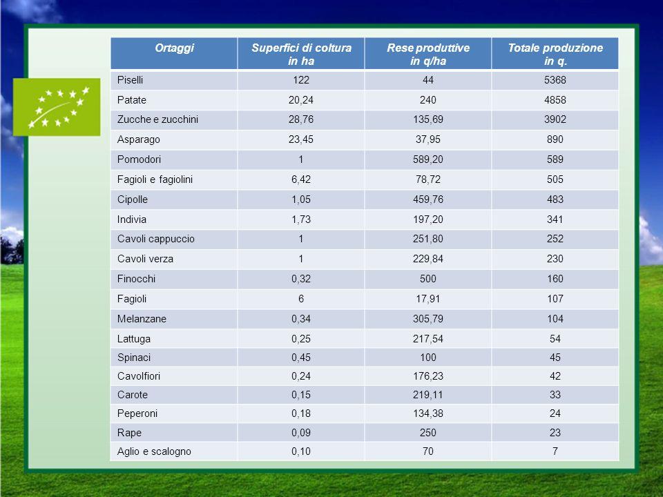 Ortaggi Superfici di coltura in ha Rese produttive in q/ha