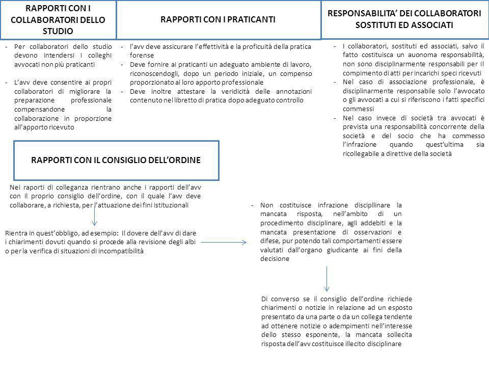 RAPPORTI CON I COLLABORATORI DELLO STUDIO RAPPORTI CON I PRATICANTI