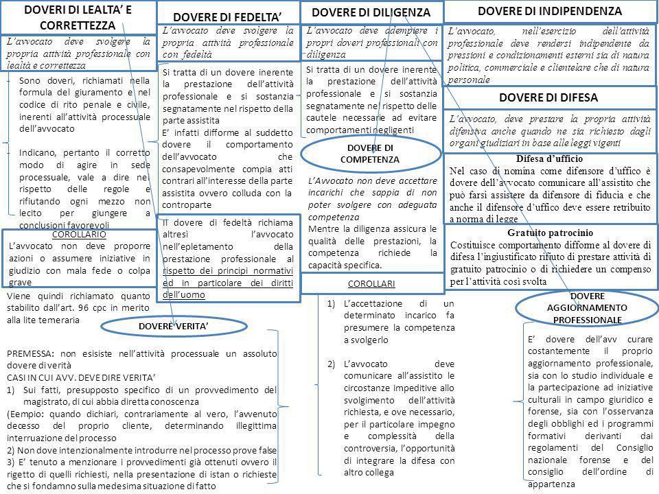 DOVERI DI LEALTA' E CORRETTEZZA DOVERE DI FEDELTA' DOVERE DI DILIGENZA