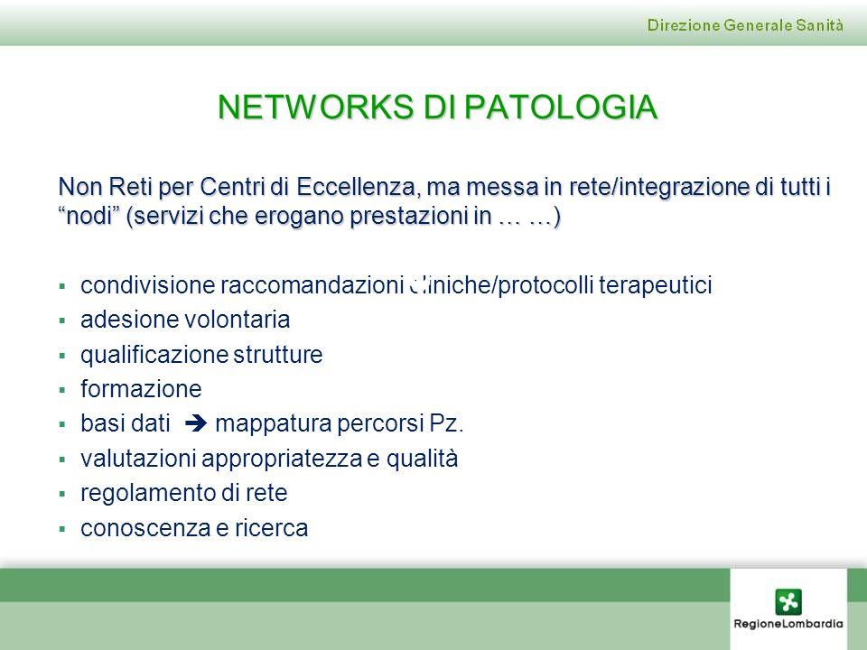 NETWORKS DI PATOLOGIA 
