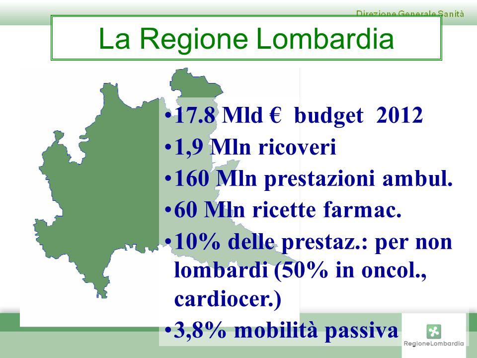 La Regione Lombardia 17.8 Mld € budget 2012 1,9 Mln ricoveri