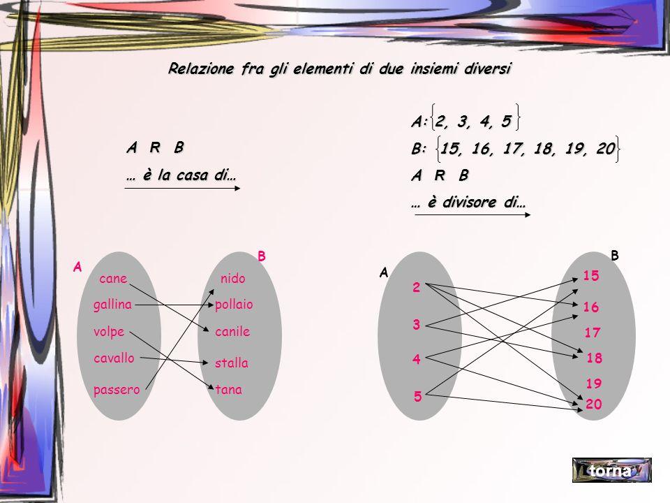 torna Relazione fra gli elementi di due insiemi diversi A: 2, 3, 4, 5