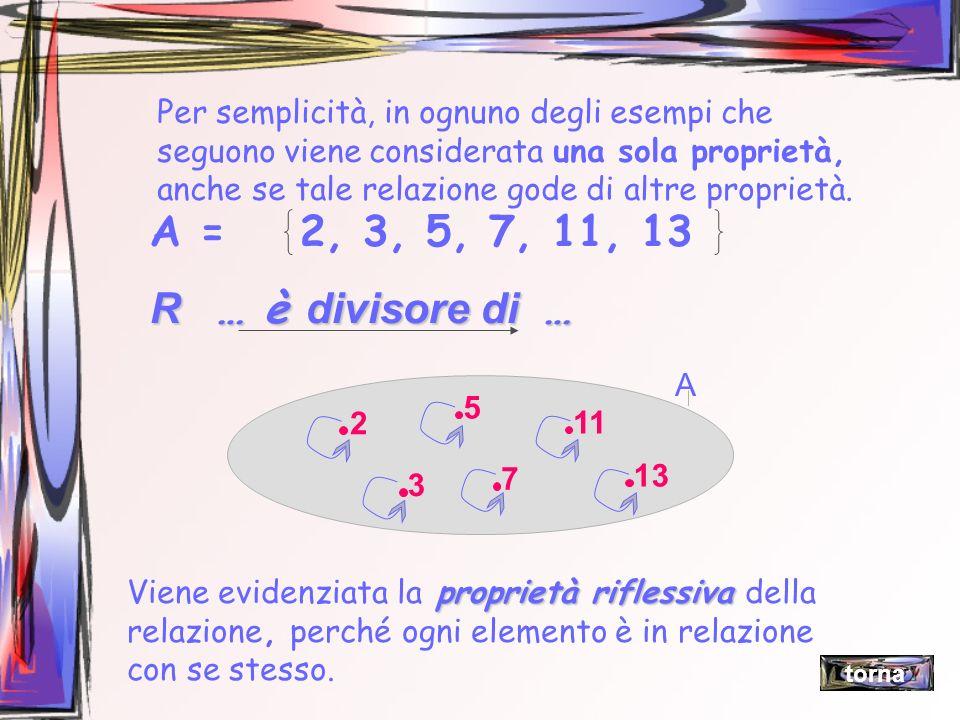 Per semplicità, in ognuno degli esempi che seguono viene considerata una sola proprietà, anche se tale relazione gode di altre proprietà.