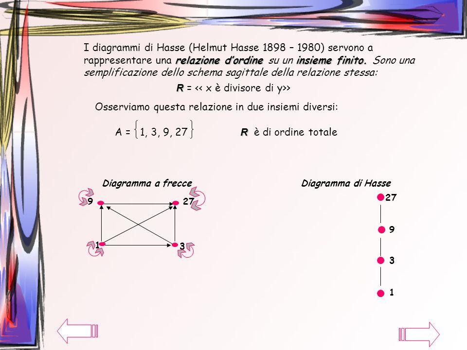 R = << x è divisore di y>>