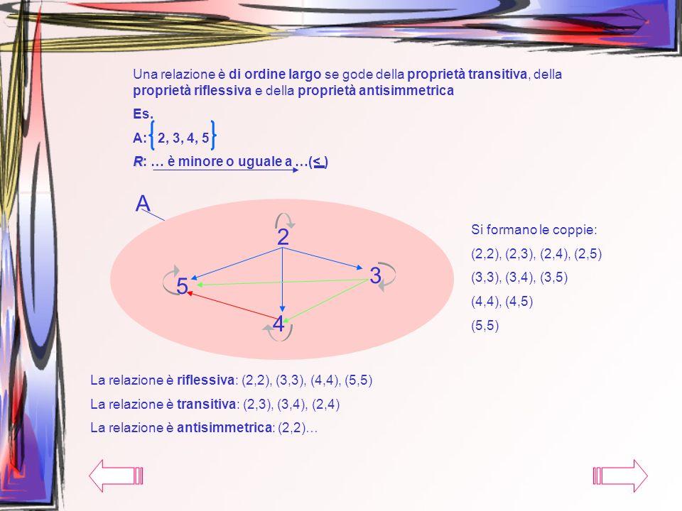 Una relazione è di ordine largo se gode della proprietà transitiva, della proprietà riflessiva e della proprietà antisimmetrica