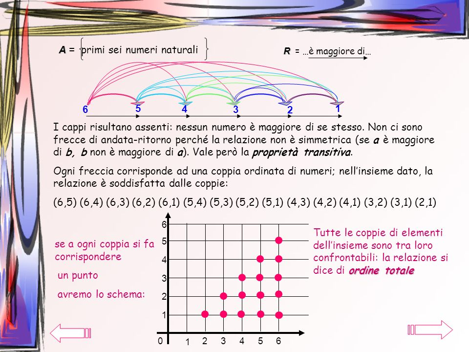 A = primi sei numeri naturali