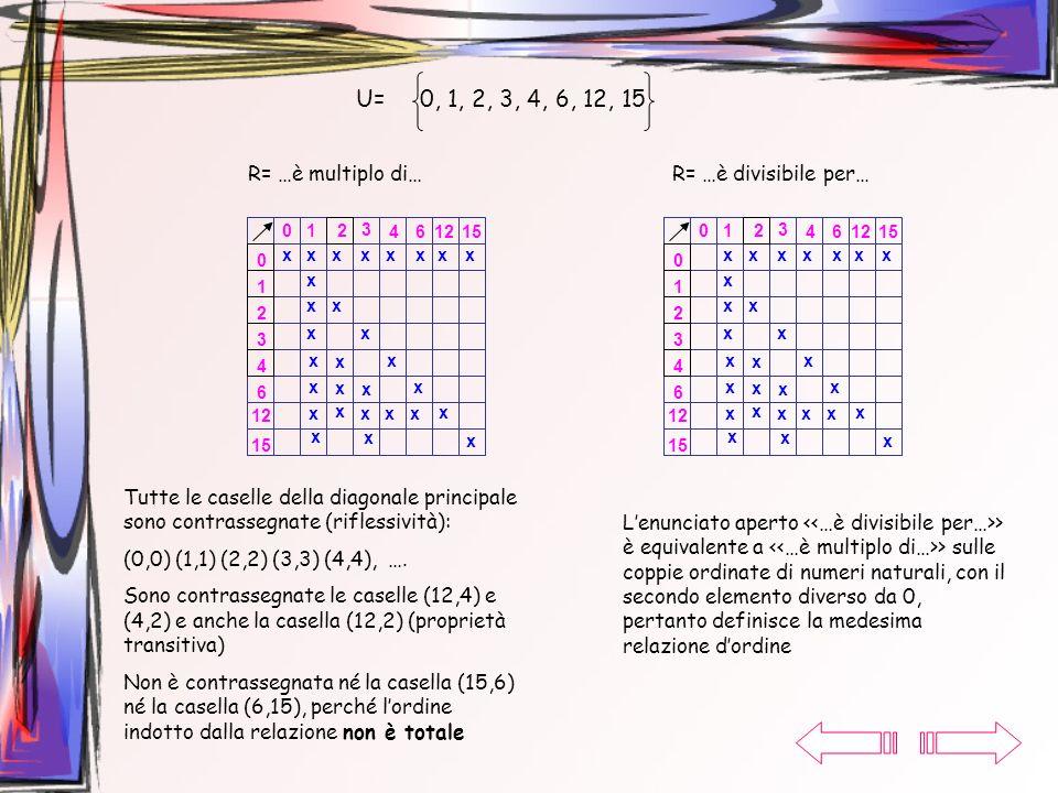 U= 0, 1, 2, 3, 4, 6, 12, 15 R= …è multiplo di… R= …è divisibile per…