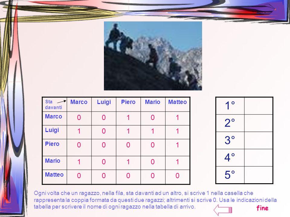 1° 2° 3° 4° 5° 1 fine Marco Luigi Piero Mario Matteo