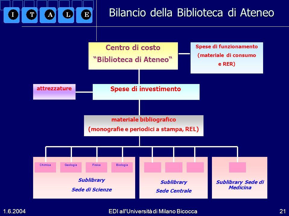 Bilancio della Biblioteca di Ateneo