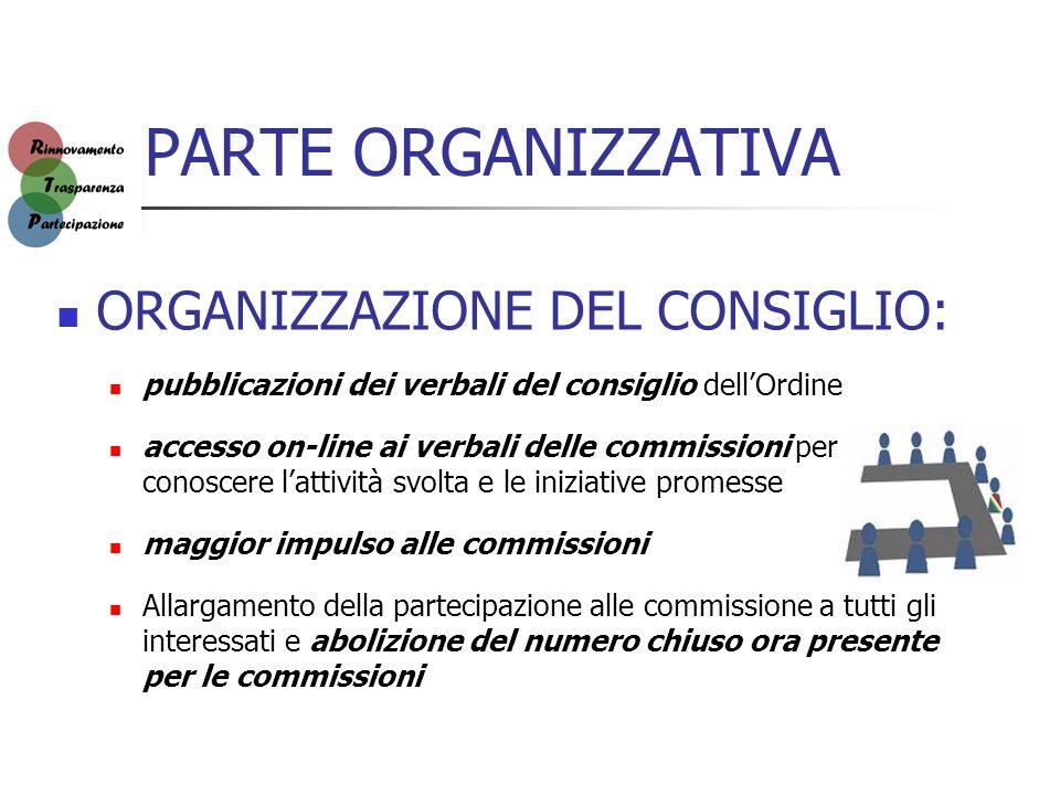 PARTE ORGANIZZATIVA ORGANIZZAZIONE DEL CONSIGLIO: