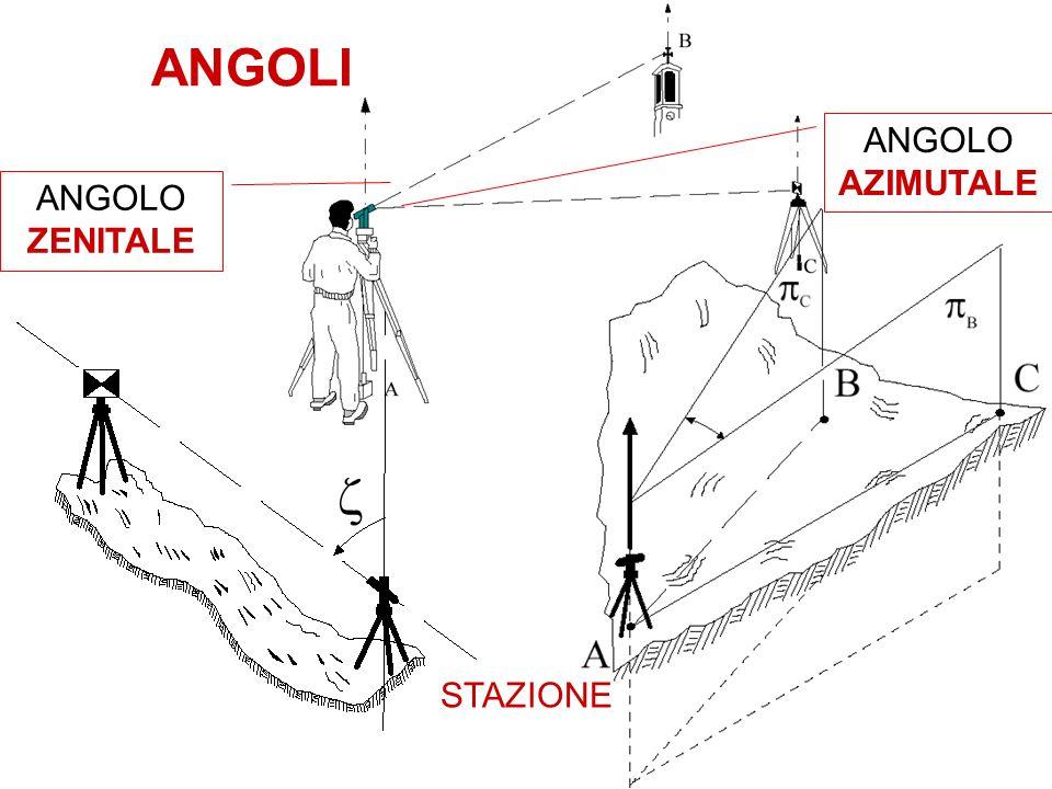ANGOLI ANGOLO AZIMUTALE ANGOLO ZENITALE STAZIONE