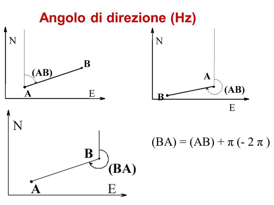 Angolo di direzione (Hz)