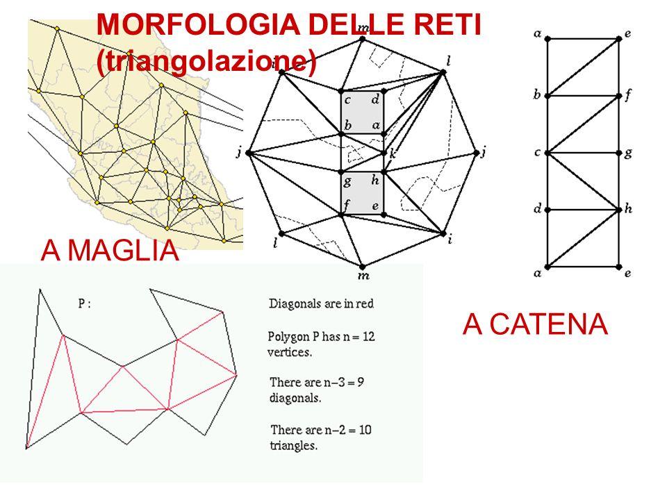 MORFOLOGIA DELLE RETI (triangolazione)