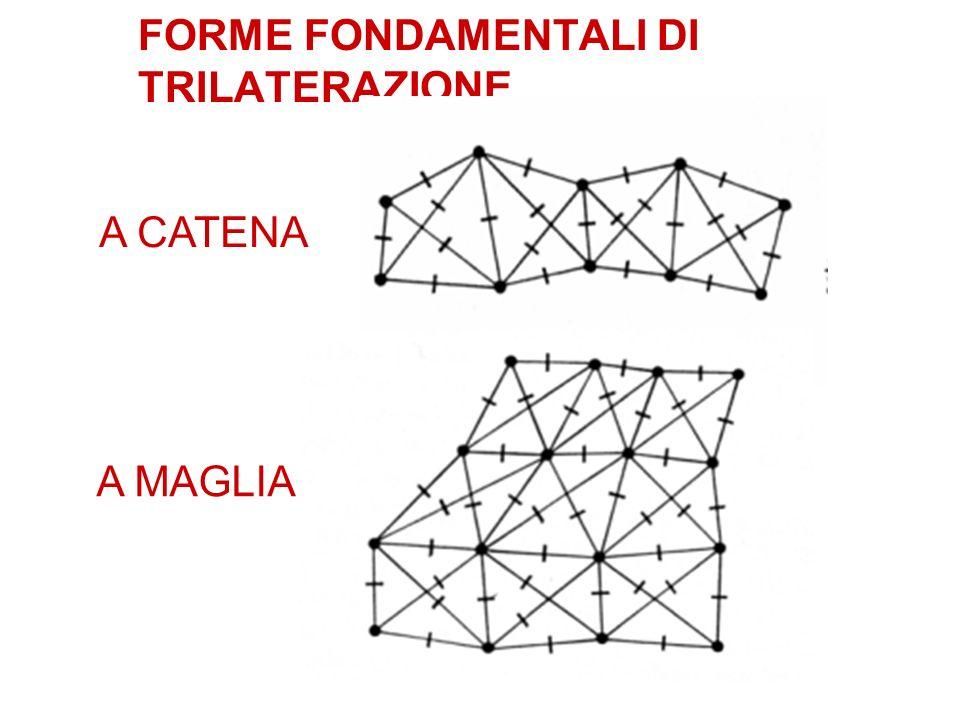 FORME FONDAMENTALI DI TRILATERAZIONE