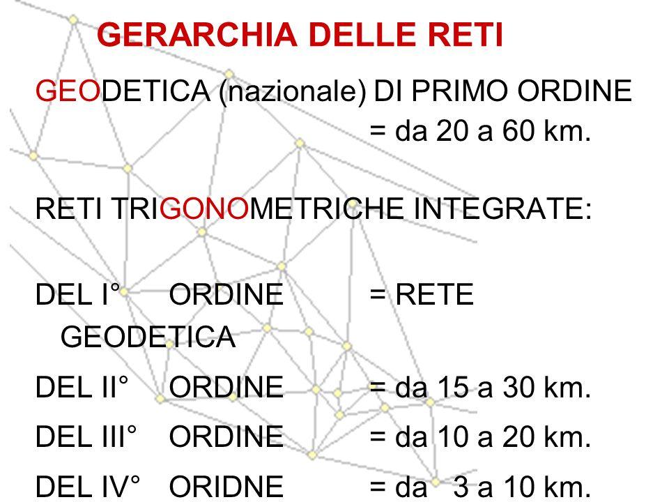 GERARCHIA DELLE RETI GEODETICA (nazionale) DI PRIMO ORDINE
