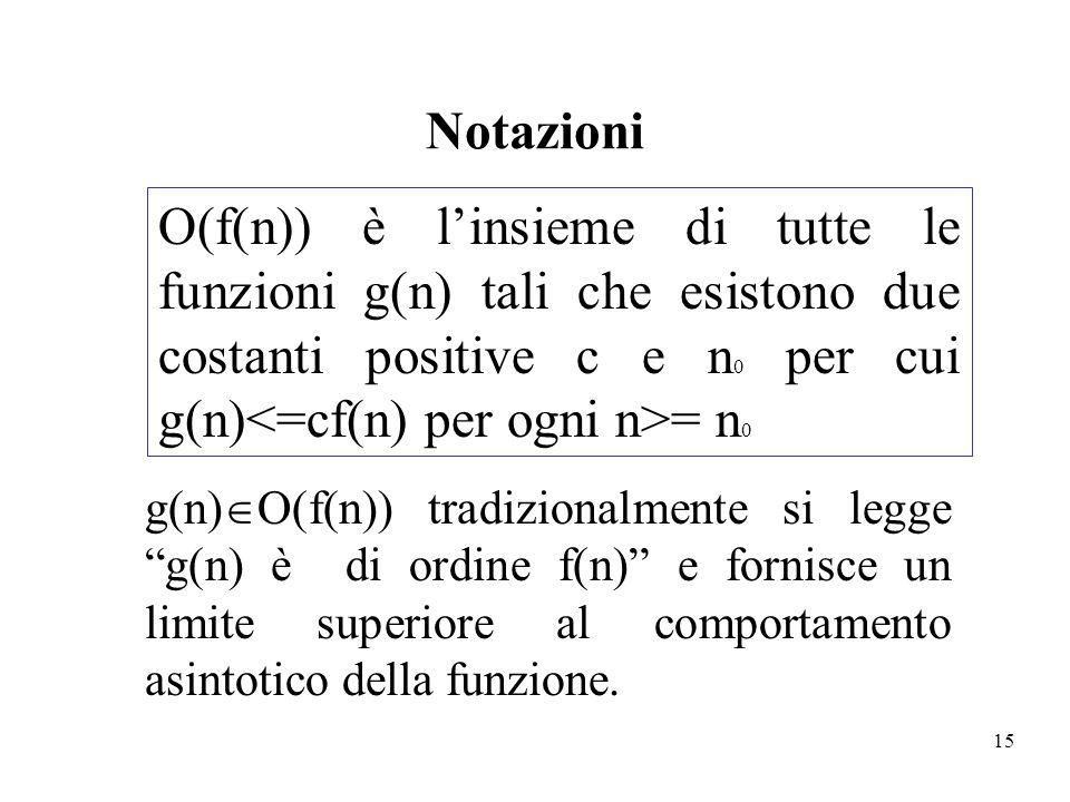 Notazioni O(f(n)) è l'insieme di tutte le funzioni g(n) tali che esistono due costanti positive c e n0 per cui g(n)<=cf(n) per ogni n>= n0.