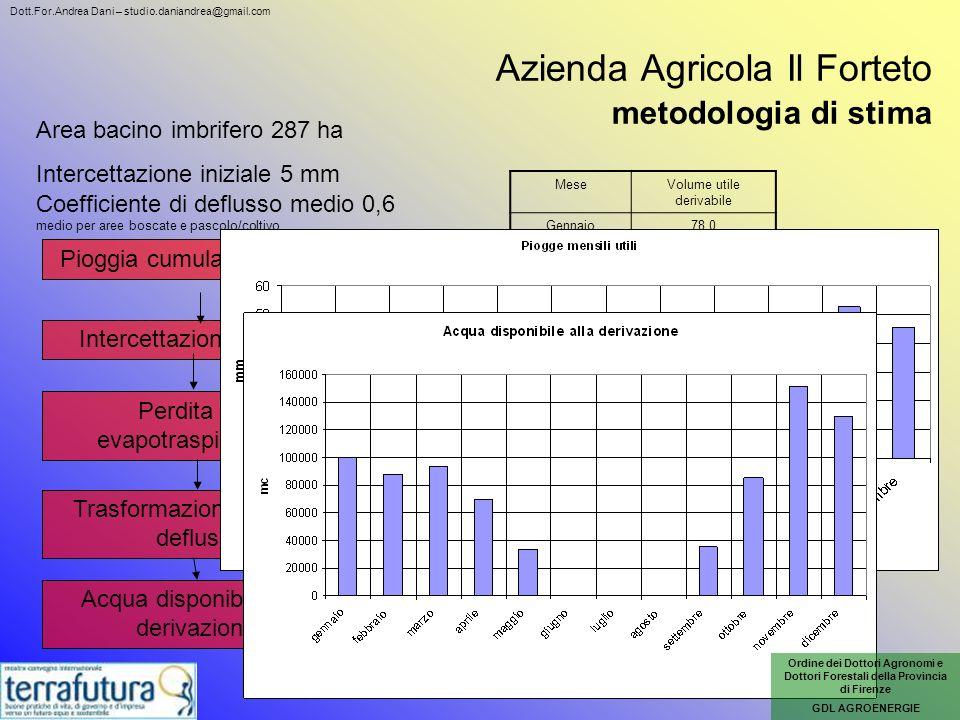 Azienda Agricola Il Forteto metodologia di stima