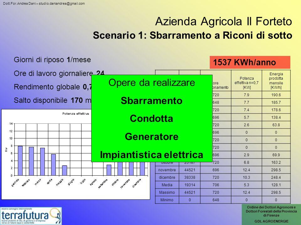 Azienda Agricola Il Forteto Scenario 1: Sbarramento a Riconi di sotto