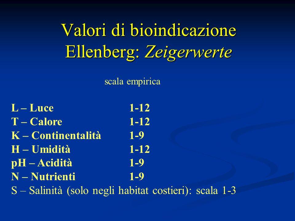 Valori di bioindicazione Ellenberg: Zeigerwerte