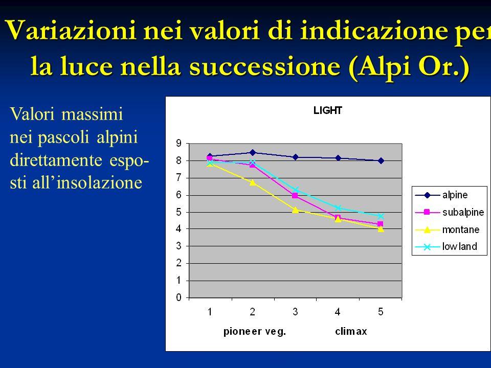 Variazioni nei valori di indicazione per la luce nella successione (Alpi Or.)