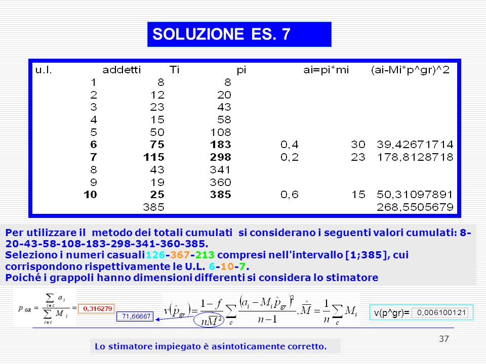 SOLUZIONE ES. 7 Per utilizzare il metodo dei totali cumulati si considerano i seguenti valori cumulati: 8-20-43-58-108-183-298-341-360-385.