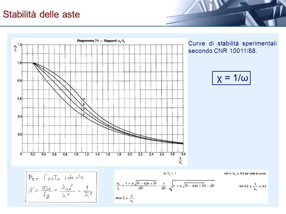 Stabilità delle aste χ = 1/ω