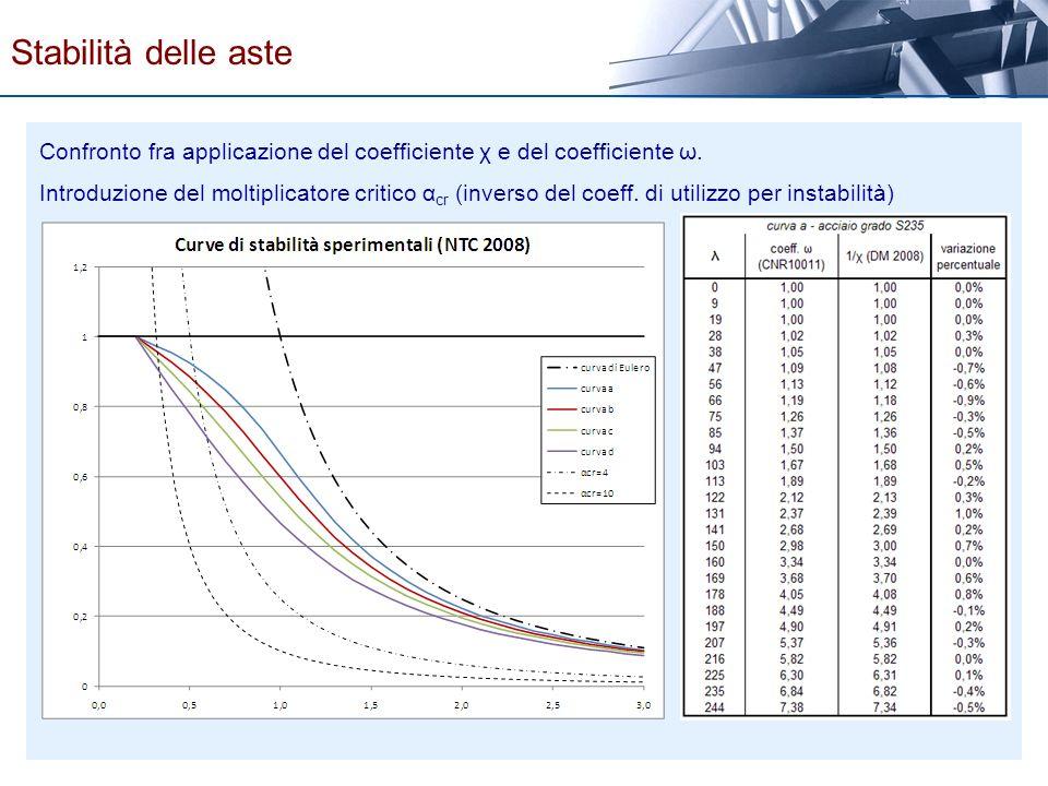 Stabilità delle aste Confronto fra applicazione del coefficiente χ e del coefficiente ω.