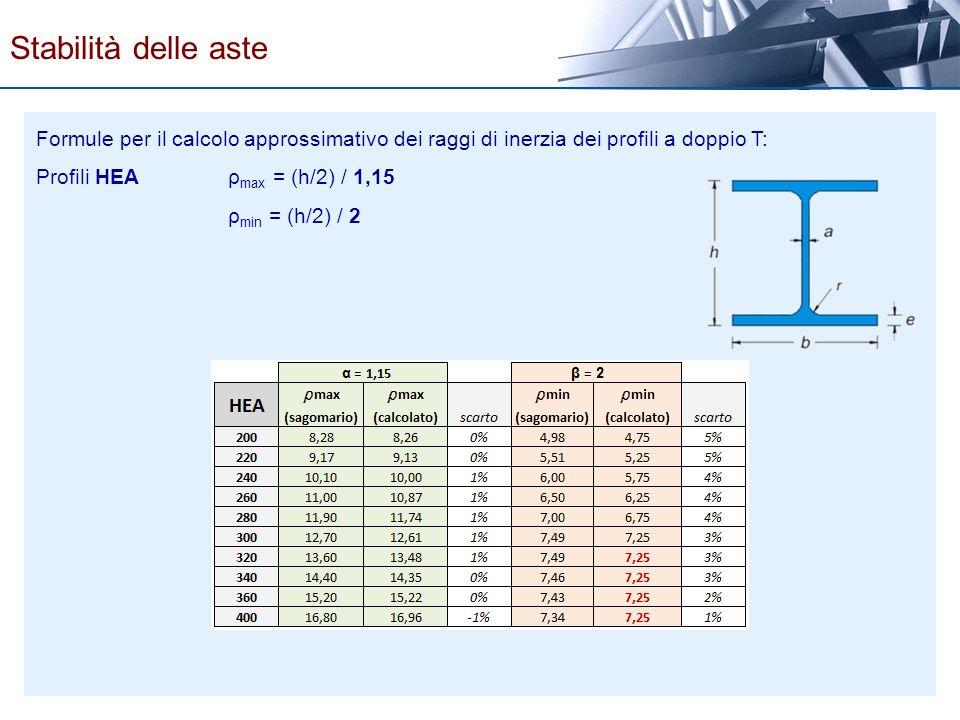 Stabilità delle aste Formule per il calcolo approssimativo dei raggi di inerzia dei profili a doppio T: