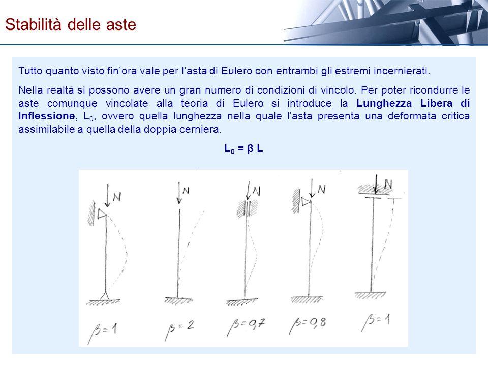 Stabilità delle aste Tutto quanto visto fin'ora vale per l'asta di Eulero con entrambi gli estremi incernierati.