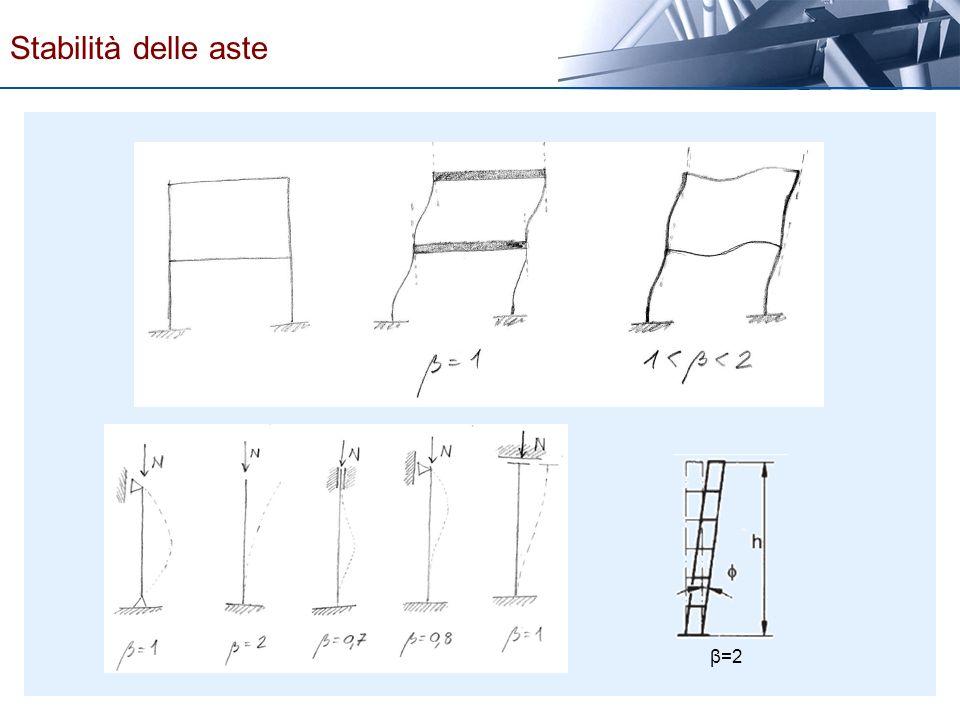 Stabilità delle aste β=2