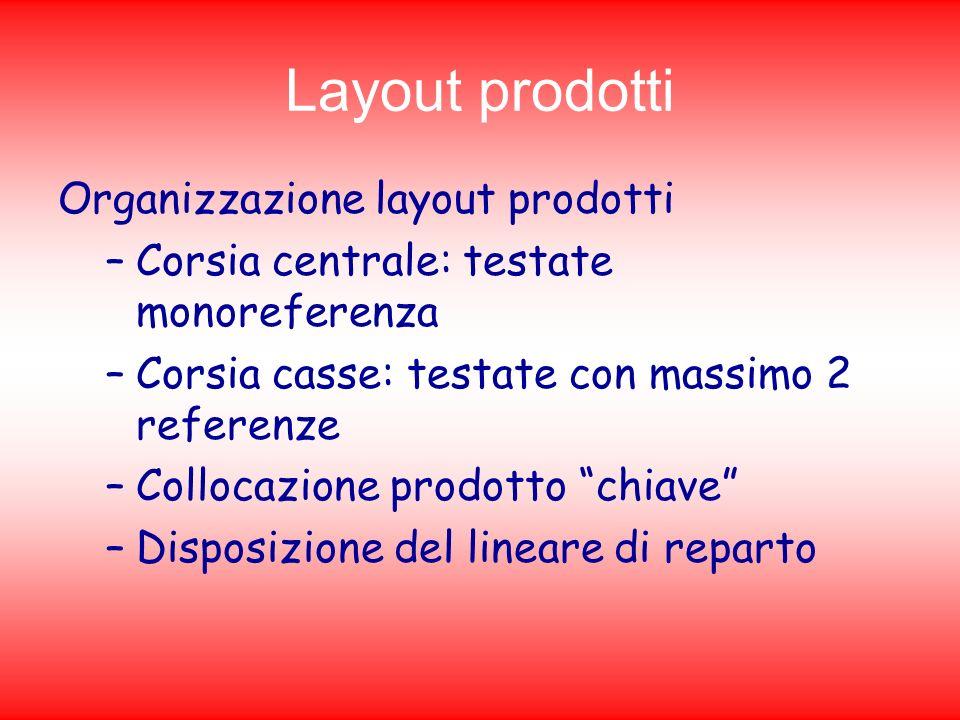 Layout prodotti Organizzazione layout prodotti