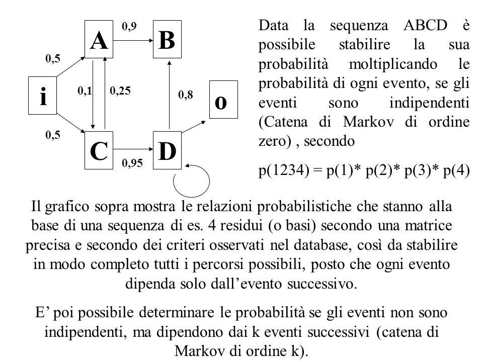 Data la sequenza ABCD è possibile stabilire la sua probabilità moltiplicando le probabilità di ogni evento, se gli eventi sono indipendenti (Catena di Markov di ordine zero) , secondo