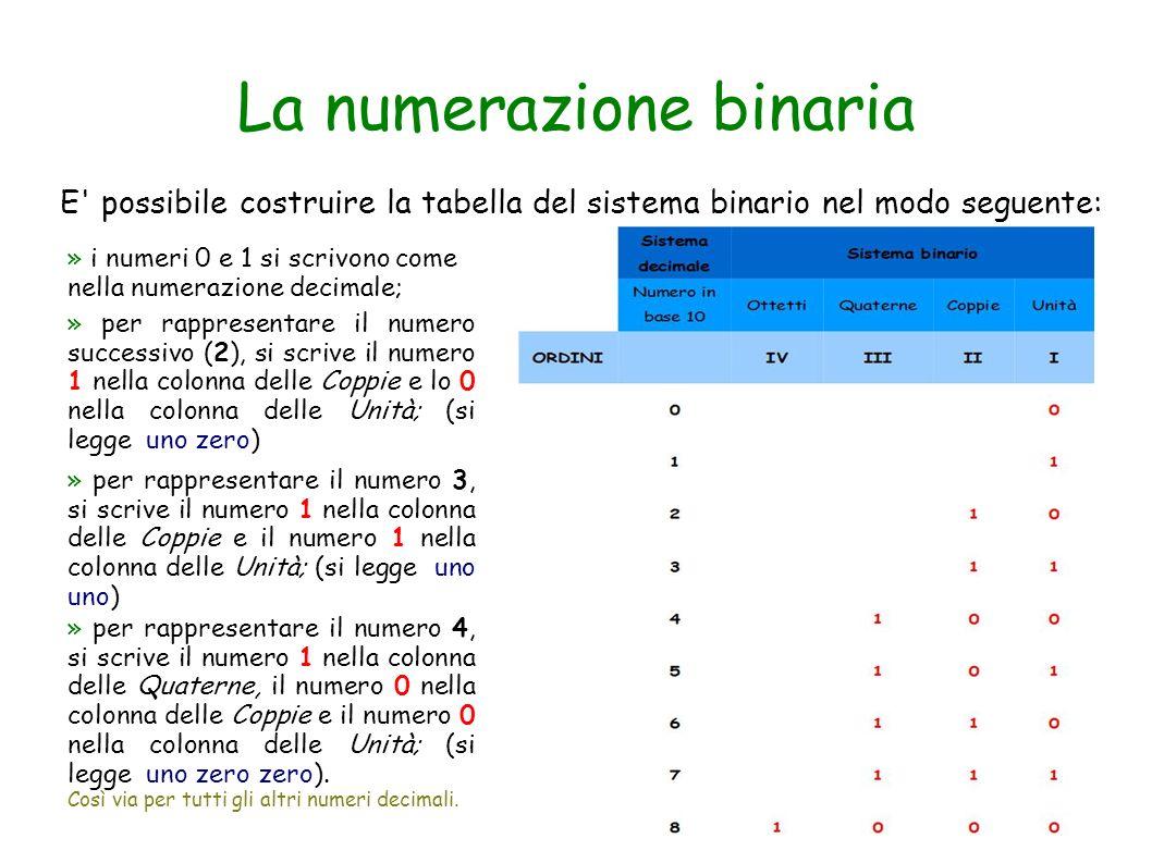 La numerazione binaria