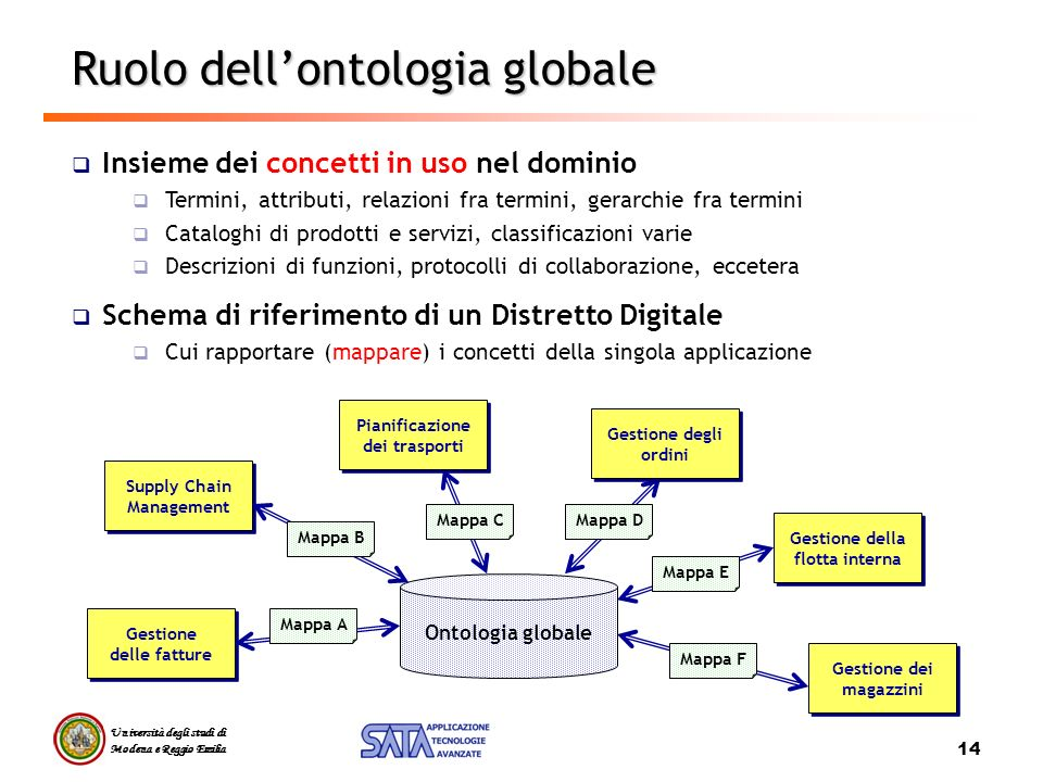 Ruolo dell'ontologia globale