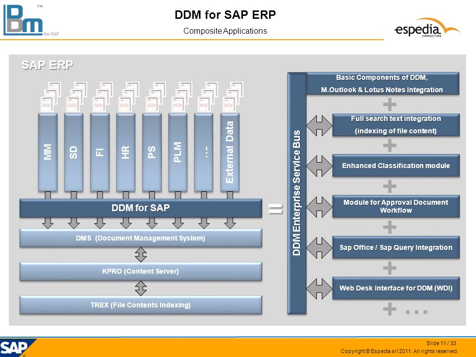 + + + = + + … + DDM for SAP ERP SAP ERP MM SD FI HR PS PLM ….