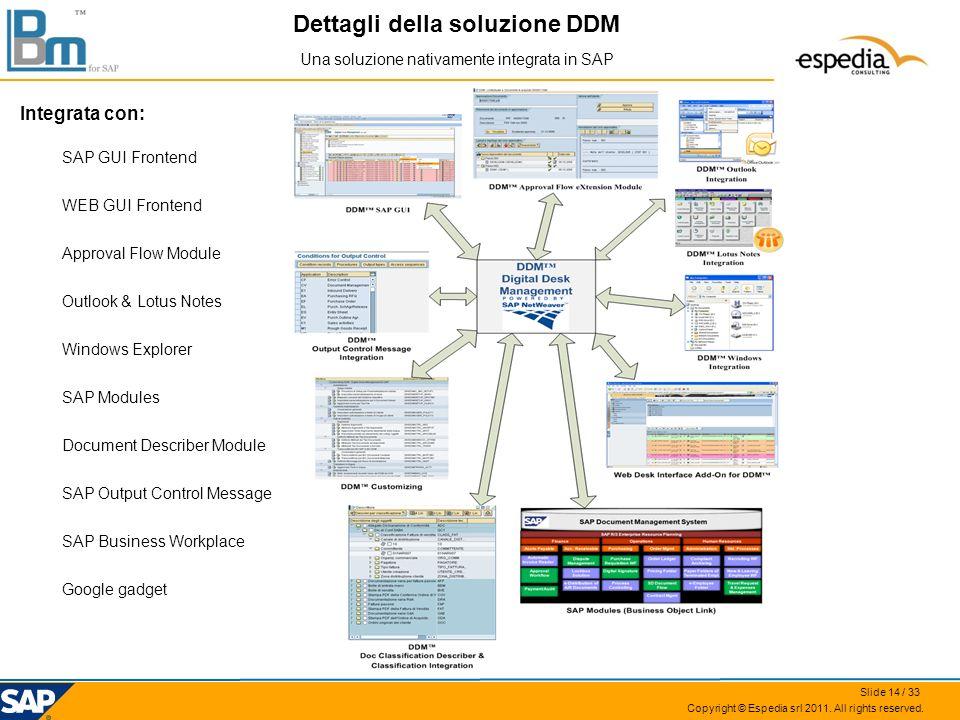 Dettagli della soluzione DDM