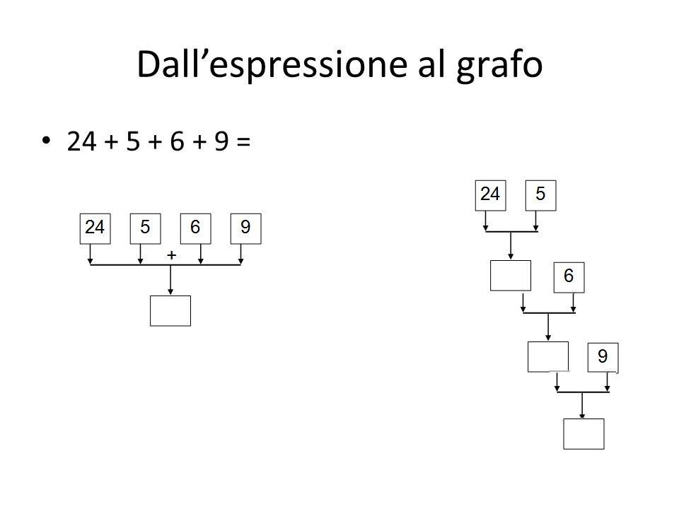 Dall'espressione al grafo