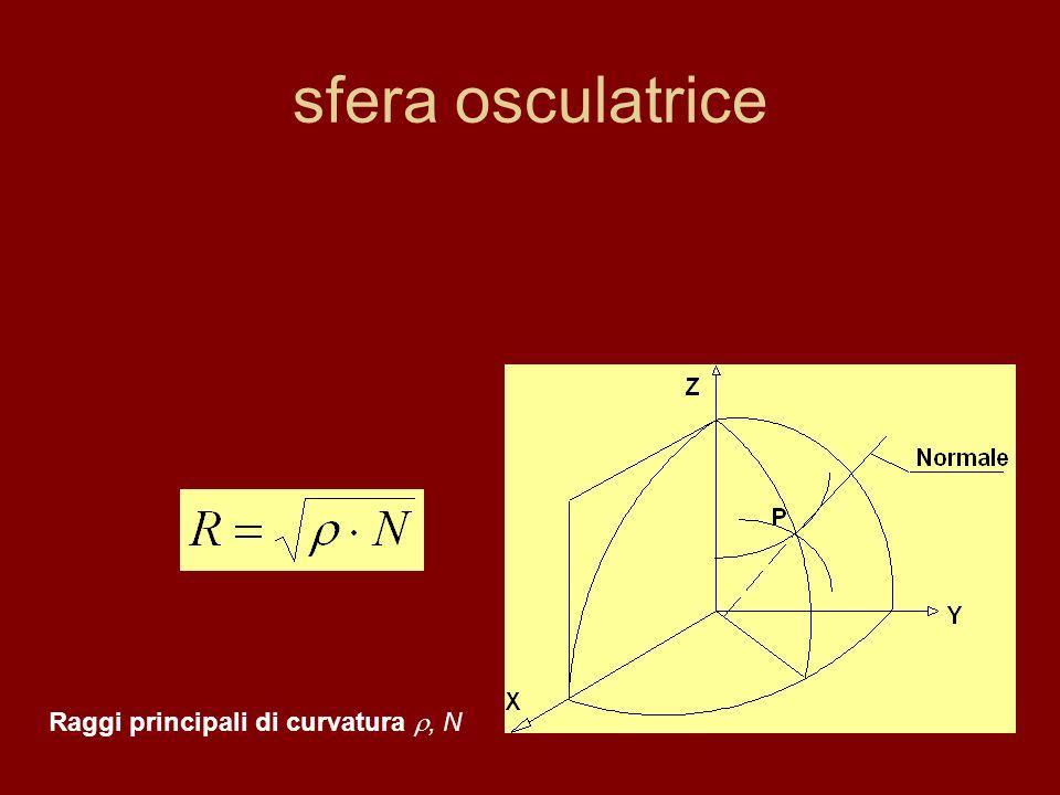 sfera osculatrice Raggi principali di curvatura , N