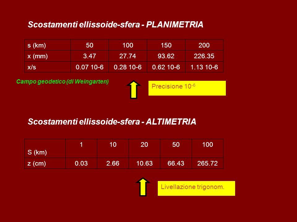 Scostamenti ellissoide-sfera - PLANIMETRIA