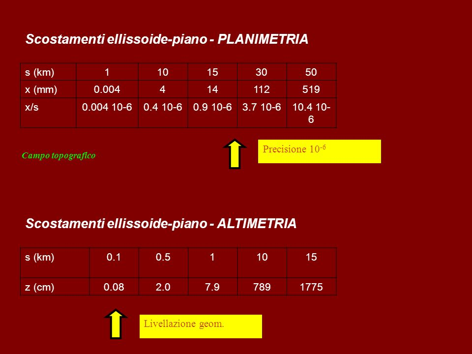 Scostamenti ellissoide-piano - PLANIMETRIA