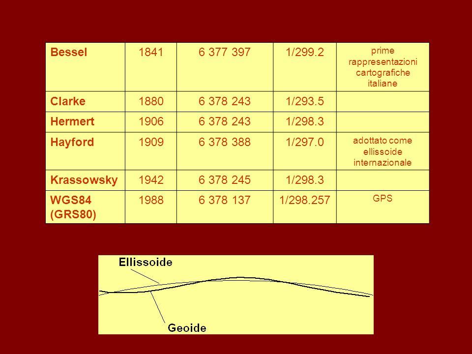 Bessel 1841 6 377 397 1/299.2 Clarke 1880 6 378 243 1/293.5 Hermert