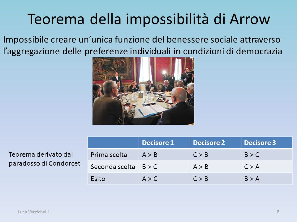 Teorema della impossibilità di Arrow